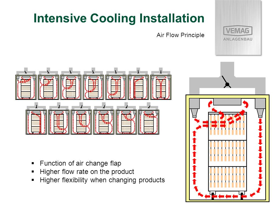 Intensive Cooling Installation Air Flow Principle Function of air change flap Higher flow rate on the product Higher flexibility when changing product