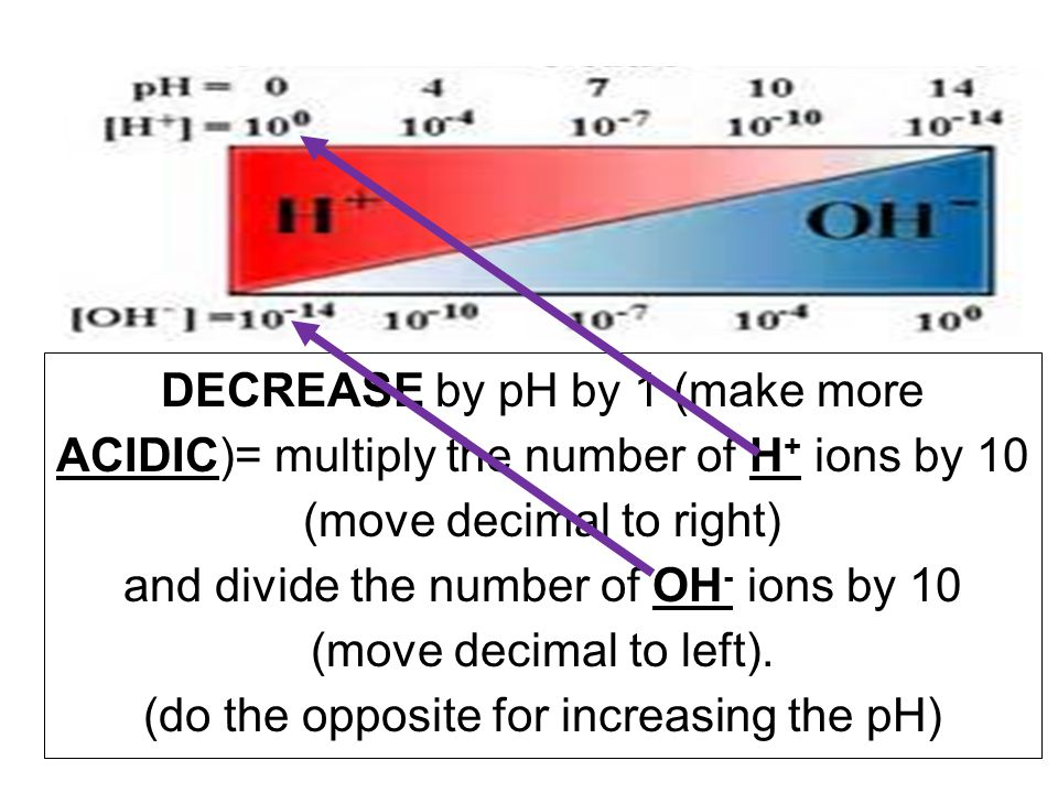 DECREASE by pH by 1 (make more ACIDIC)= multiply the number of H + ions by 10 (move decimal to right) and divide the number of OH - ions by 10 (move decimal to left).
