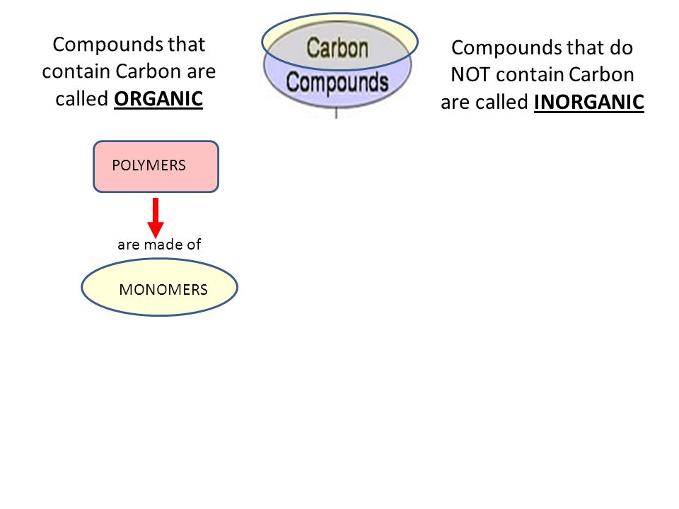 Compounds that contain Carbon are called ORGANIC Compounds that do NOT contain Carbon are called INORGANIC POLYMERS are made of MONOMERS