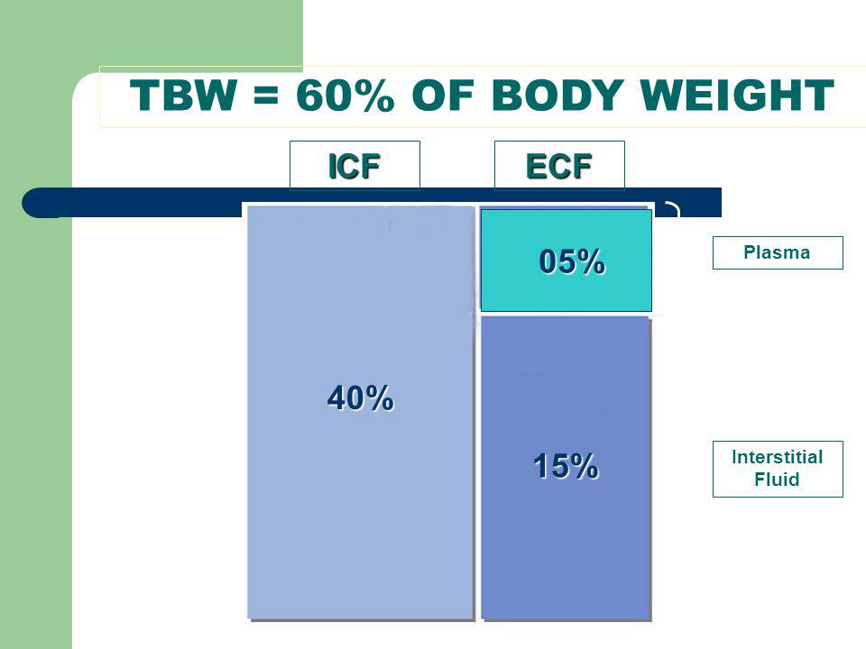 TBW = 60% OF BODY WEIGHT ICFECF 40% 05% 15% Plasma Interstitial Fluid