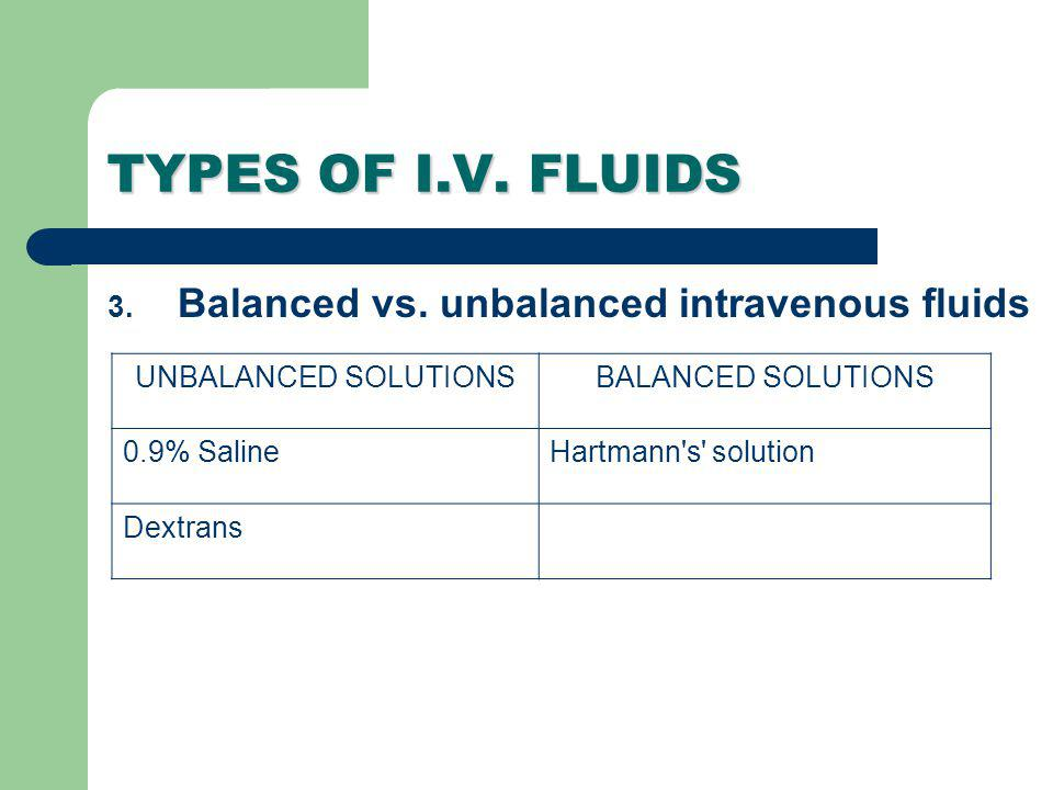 TYPES OF I.V. FLUIDS 3. Balanced vs. unbalanced intravenous fluids UNBALANCED SOLUTIONSBALANCED SOLUTIONS 0.9% SalineHartmann's' solution Dextrans