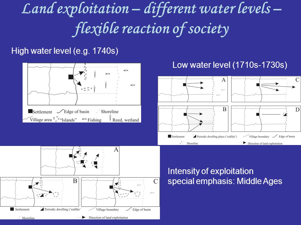 Land exploitation – different water levels – flexible reaction of society High water level (e.g. 1740s) Intensity of exploitation special emphasis: Mi