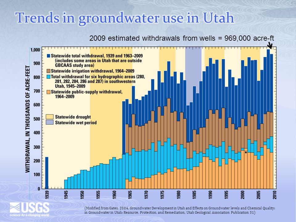 2009 estimated withdrawals from wells = 969,000 acre-ft (Modified from Gates, 2004, Groundwater Development in Utah and Effects on Groundwater levels and Chemical Quality: in Groundwater in Utah; Resource, Protection, and Remediation, Utah Geological Association Publication 31)