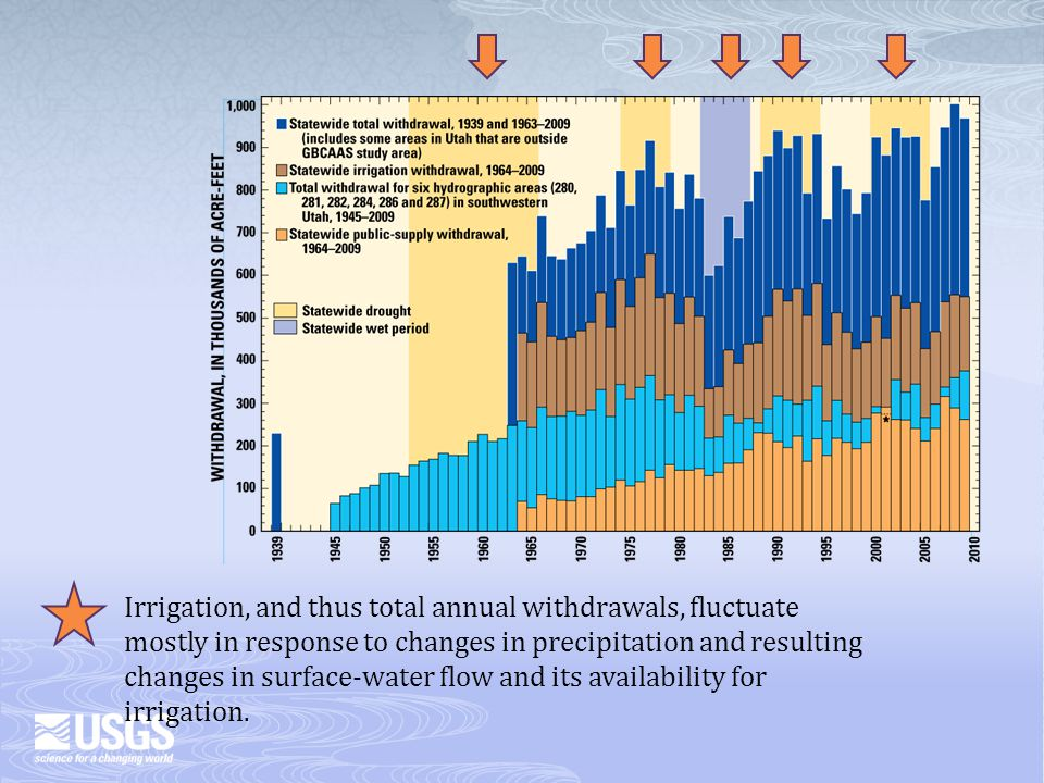 Irrigation, and thus total annual withdrawals, fluctuate mostly in response to changes in precipitation and resulting changes in surface-water flow and its availability for irrigation.