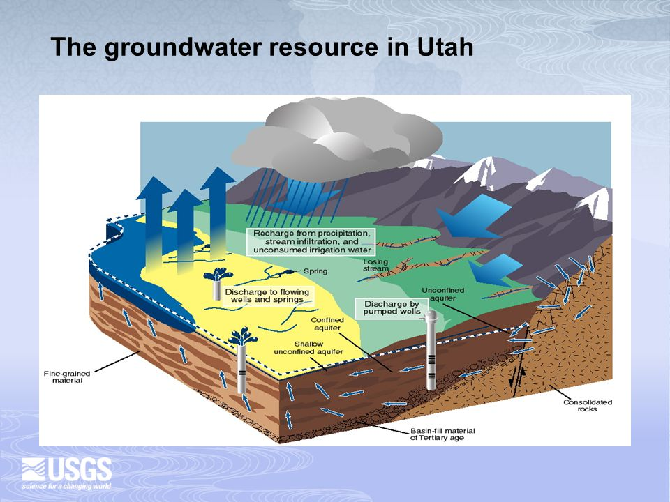 An aquifer can be compared to a bank account and groundwater occurring in the aquifer as money in the account Recharge/Deposits Storage/Savings Discharge/ Withdrawals Infiltration of precipitation Seepage from surface water Percolation of irrigation water Subsurface inflow Discharge to streams and springs Transpired by plants Subsurface outflow Artificial recharge – Injection, infiltration ponds Withdrawal from wells