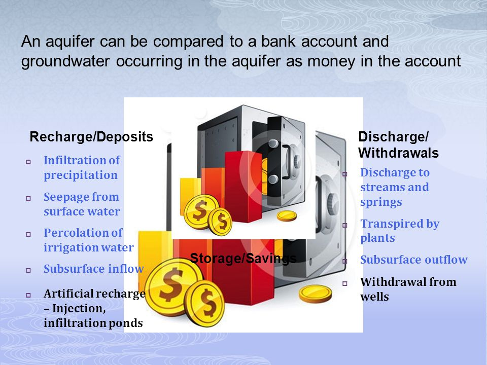 Just as a bank account must be balanced, withdrawals from an aquifer must be balanced by some combination of increased recharge, decreased discharge, or removal from storage.