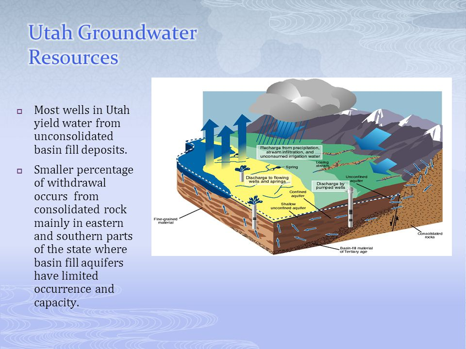 Most wells in Utah yield water from unconsolidated basin fill deposits.