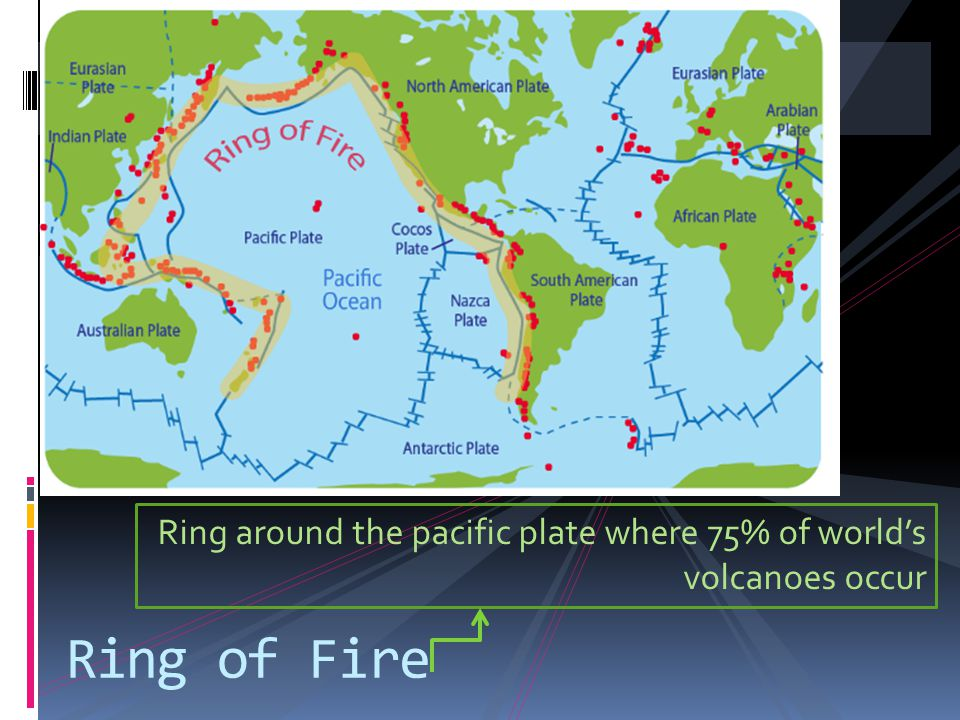 Ring around the pacific plate where 75% of worlds volcanoes occur Ring of Fire