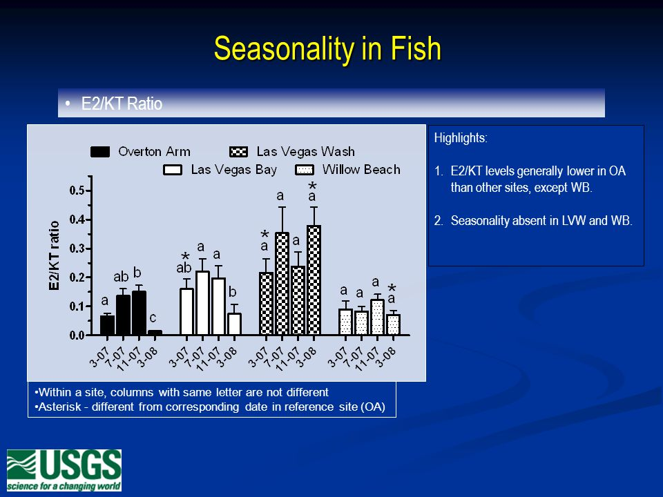Seasonality in Fish Within a site, columns with same letter are not different Asterisk - different from corresponding date in reference site (OA) Highlights: 1.E2/KT levels generally lower in OA than other sites, except WB.