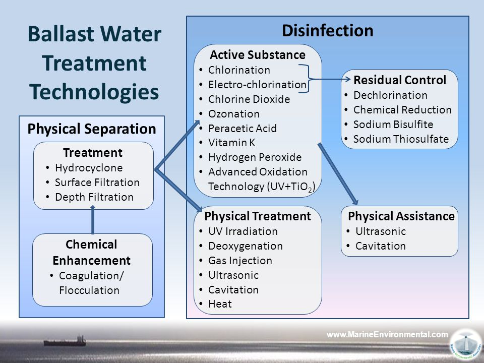 www.MarineEnvironmental.com Ballast Water Treatment Technologies Physical Separation Treatment Hydrocyclone Surface Filtration Depth Filtration Chemic