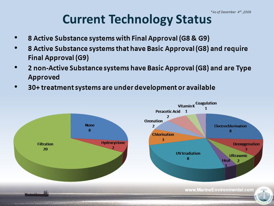 www.MarineEnvironmental.com Current Technology Status 8 Active Substance systems with Final Approval (G8 & G9) 8 Active Substance systems that have Ba