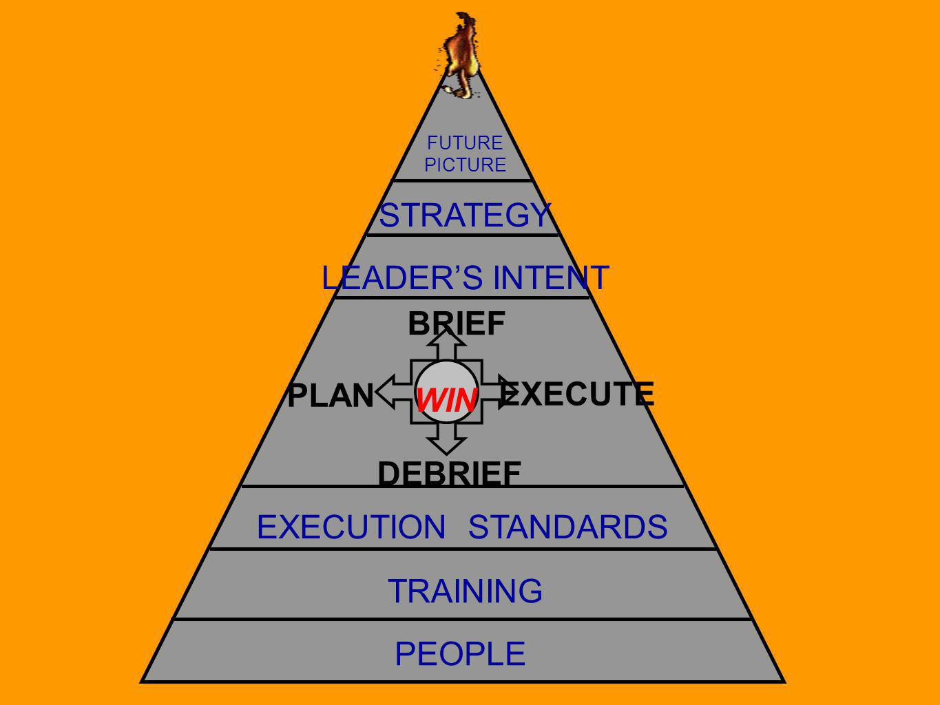 PEOPLE TRAINING EXECUTION STANDARDS FUTURE PICTURE STRATEGY LEADERS INTENT BRIEF EXECUTE DEBRIEF PLAN WIN