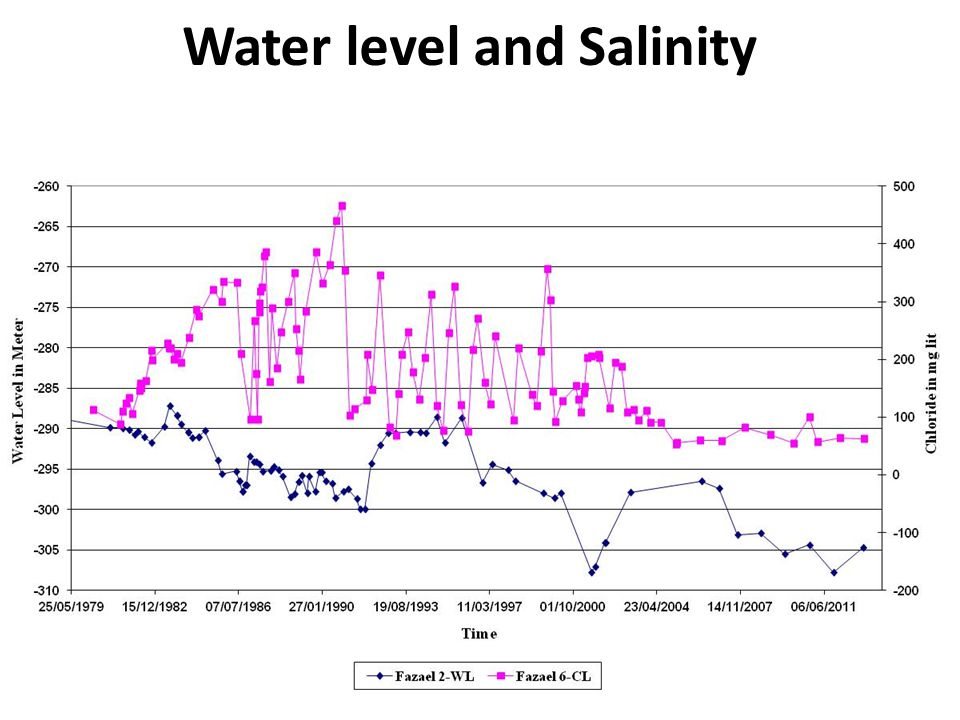 Water level and Salinity