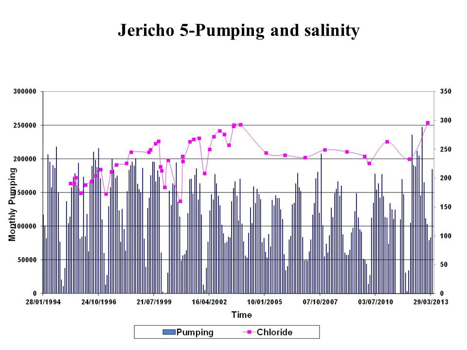 Jericho 5-Pumping and salinity