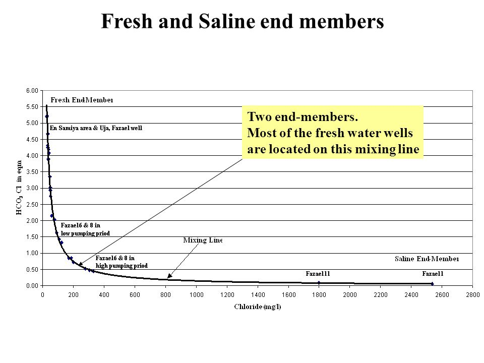 Fresh and Saline end members Two end-members.