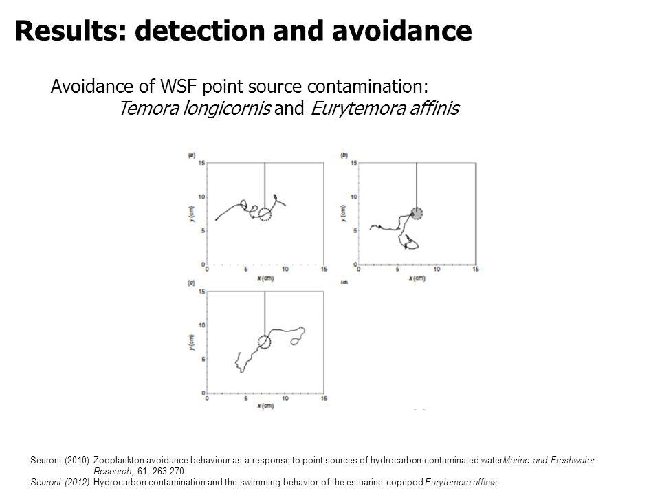 Avoidance of WSF point source contamination: Temora longicornis and Eurytemora affinis Seuront (2010) Zooplankton avoidance behaviour as a response to point sources of hydrocarbon-contaminated waterMarine and Freshwater Research, 61, 263-270.
