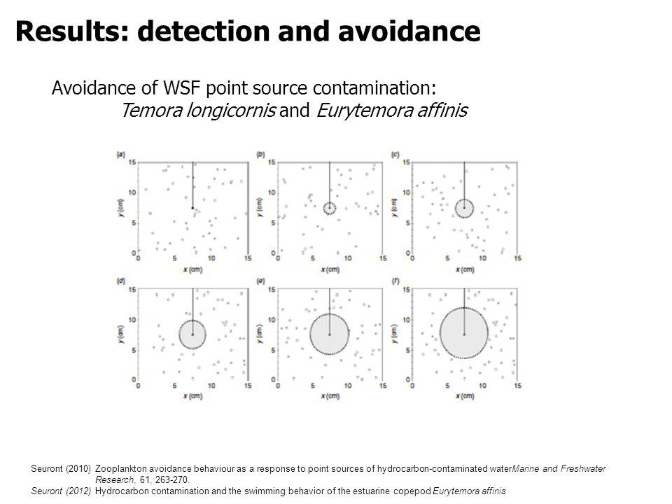 Avoidance of WSF point source contamination: Temora longicornis and Eurytemora affinis Results: detection and avoidance Seuront (2010) Zooplankton avoidance behaviour as a response to point sources of hydrocarbon-contaminated waterMarine and Freshwater Research, 61, 263-270.
