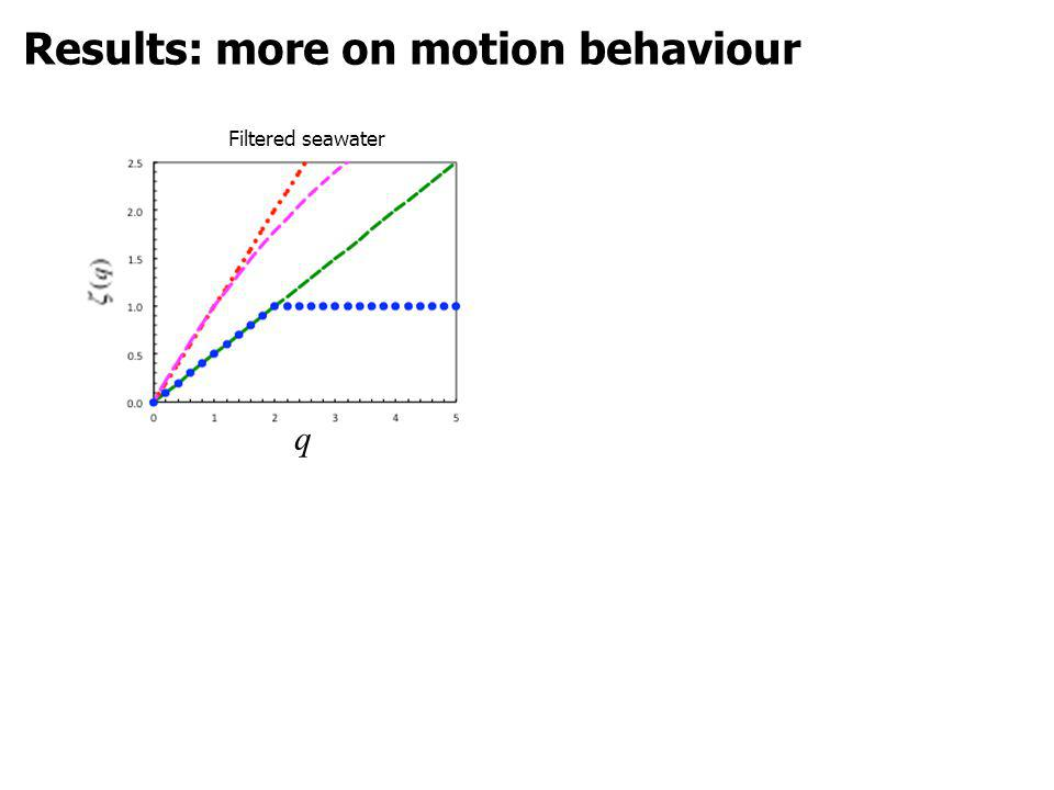 Filtered seawater q Results: more on motion behaviour