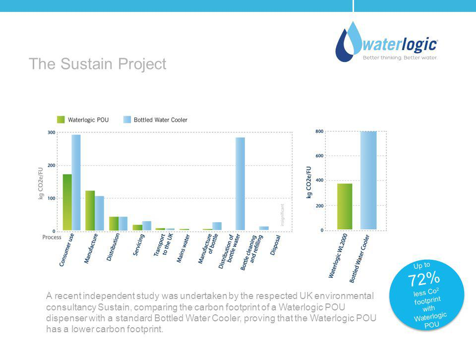 The Sustain Project Up to 72% less Co 2 footprint with Waterlogic POU Up to 72% less Co 2 footprint with Waterlogic POU A recent independent study was