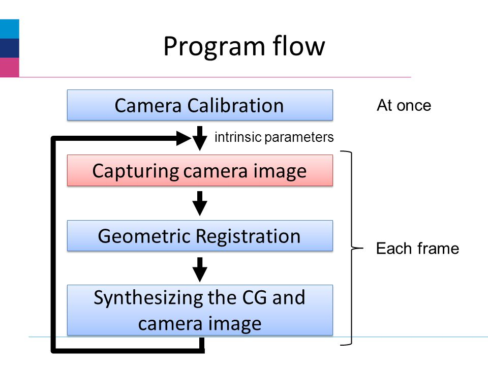 Program flow Camera Calibration Capturing camera image Geometric Registration Synthesizing the CG and camera image At once Each frame intrinsic parameters