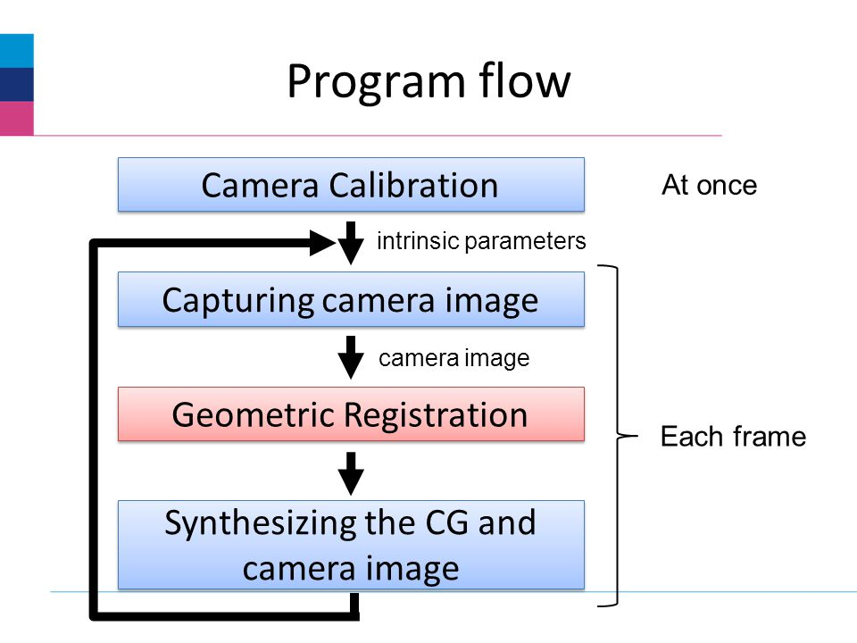 Program flow Camera Calibration Capturing camera image Geometric Registration Synthesizing the CG and camera image At once Each frame intrinsic parameters camera image