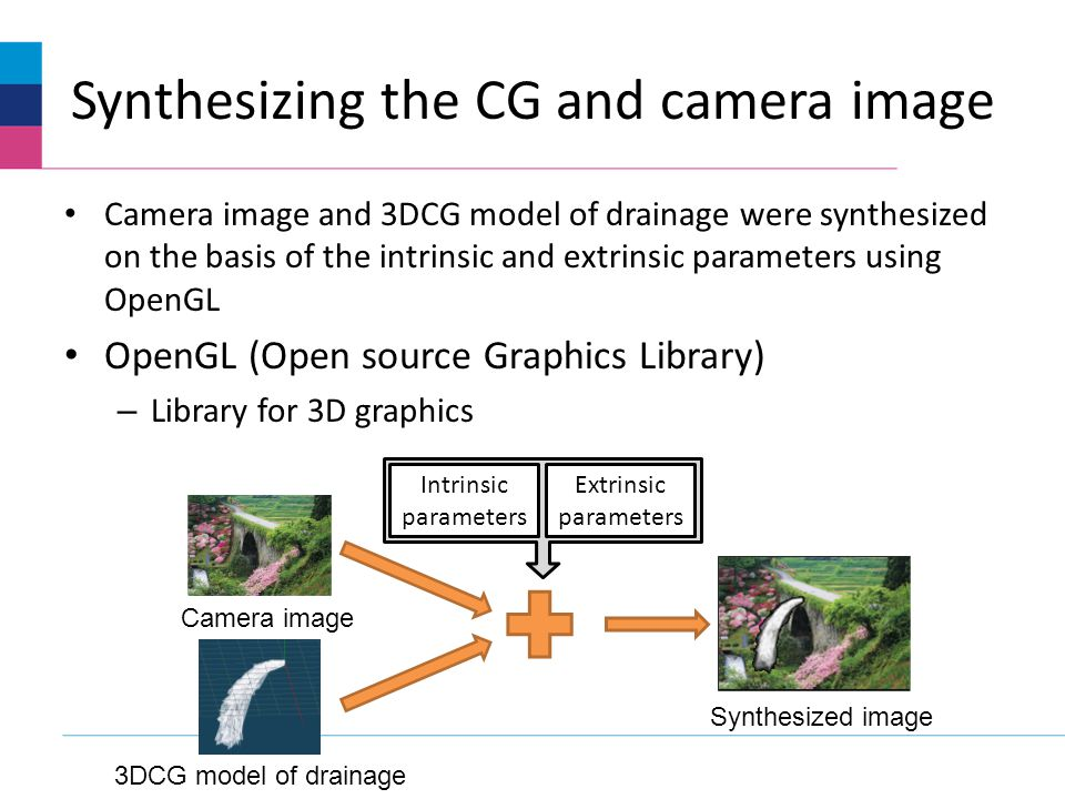 Synthesizing the CG and camera image Camera image and 3DCG model of drainage were synthesized on the basis of the intrinsic and extrinsic parameters using OpenGL OpenGL (Open source Graphics Library) – Library for 3D graphics Intrinsic parameters Extrinsic parameters 3DCG model of drainage Camera image Synthesized image