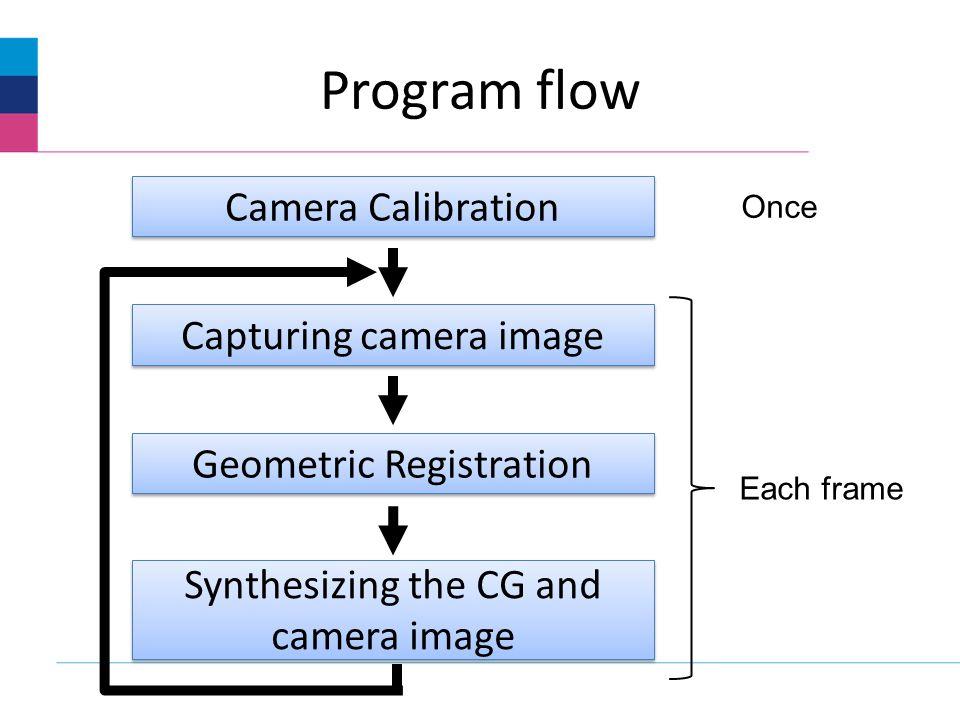 Program flow Camera Calibration Capturing camera image Geometric Registration Synthesizing the CG and camera image Once Each frame