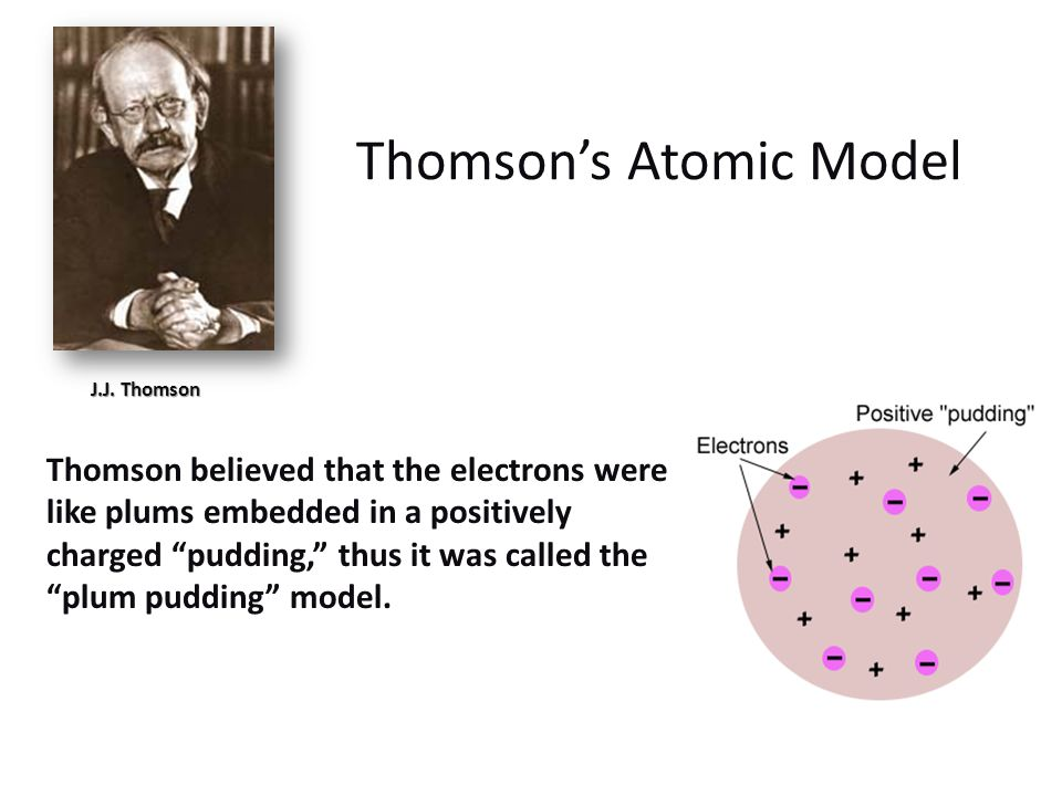 Thomsons Atomic Model Thomson believed that the electrons were like plums embedded in a positively charged pudding, thus it was called the plum puddin