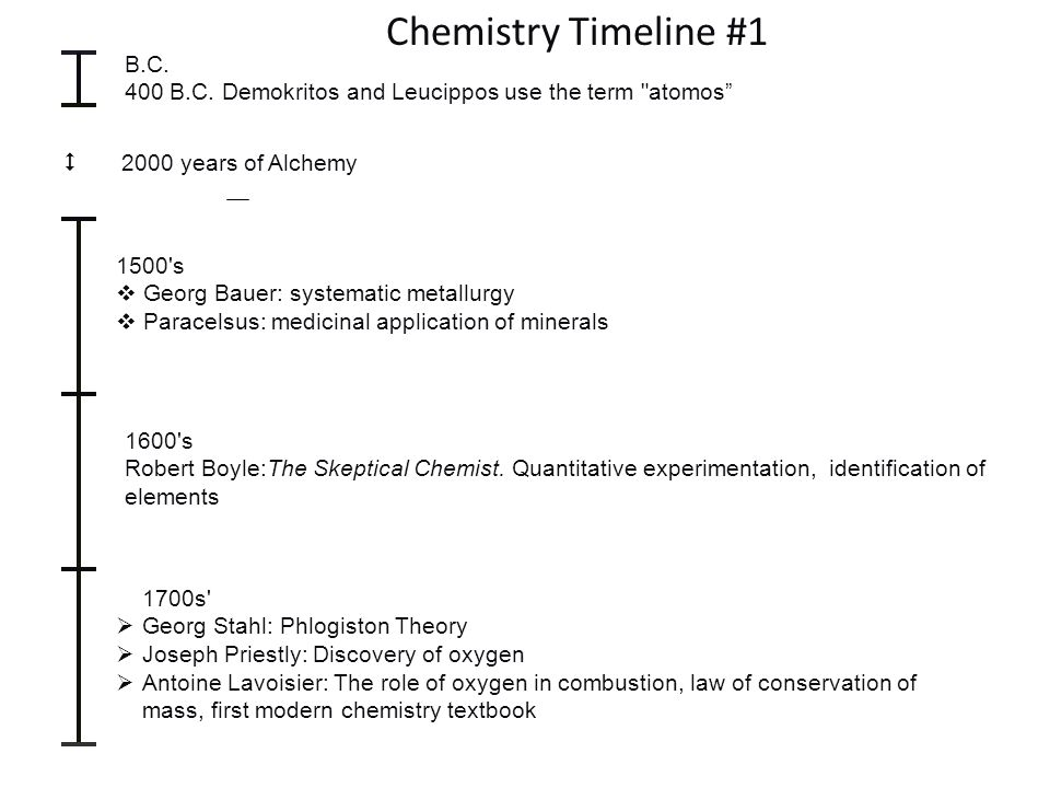 Chemistry Timeline #1 B.C. 400 B.C. Demokritos and Leucippos use the term