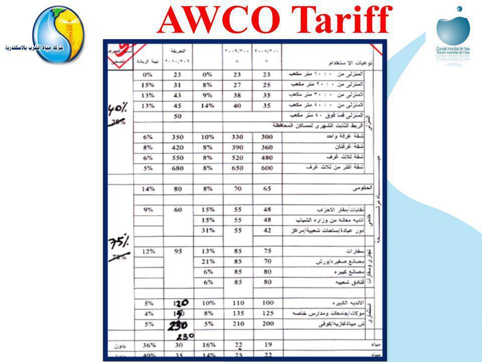 AWCO Tariff