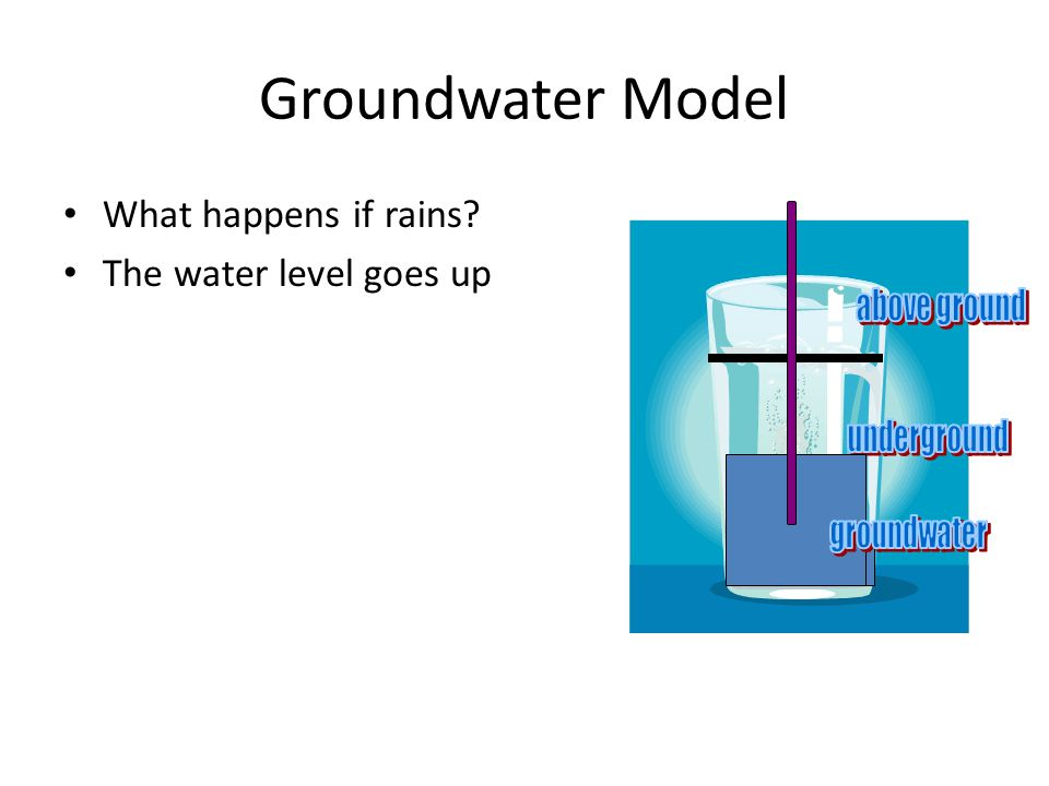 Groundwater Model What happens if rains? The water level goes up