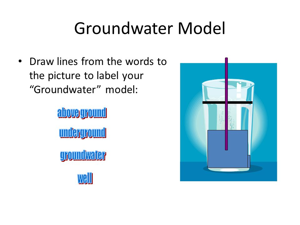Groundwater Model Draw lines from the words to the picture to label your Groundwater model: