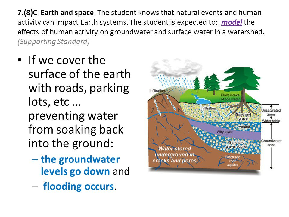 7.(8)C Earth and space. The student knows that natural events and human activity can impact Earth systems. The student is expected to: model the effec