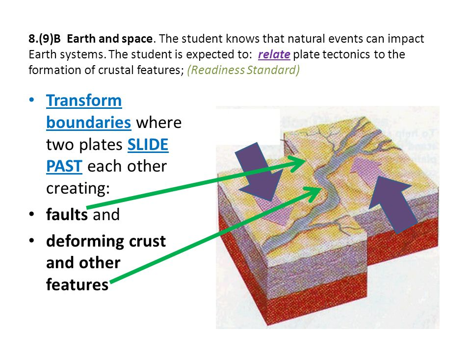 8.(9)B Earth and space. The student knows that natural events can impact Earth systems. The student is expected to: relate plate tectonics to the form
