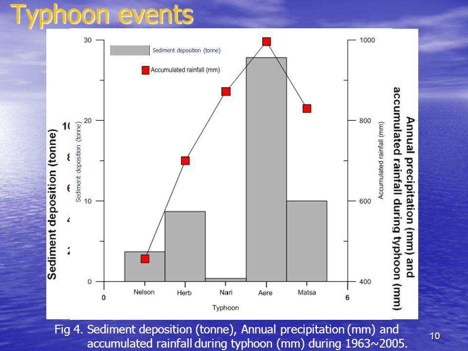 Typhoon events 10 Fig 4. Sediment deposition (tonne), Annual precipitation (mm) and accumulated rainfall during typhoon (mm) during 1963~2005. Sedimen