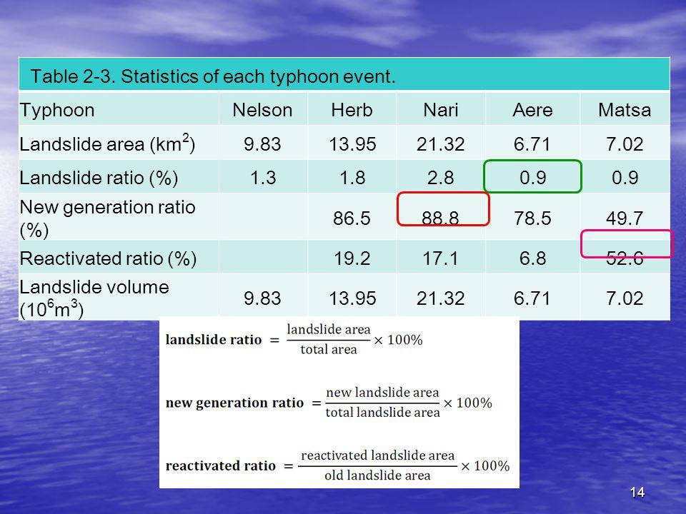 14 Table 2-3. Statistics of each typhoon event.