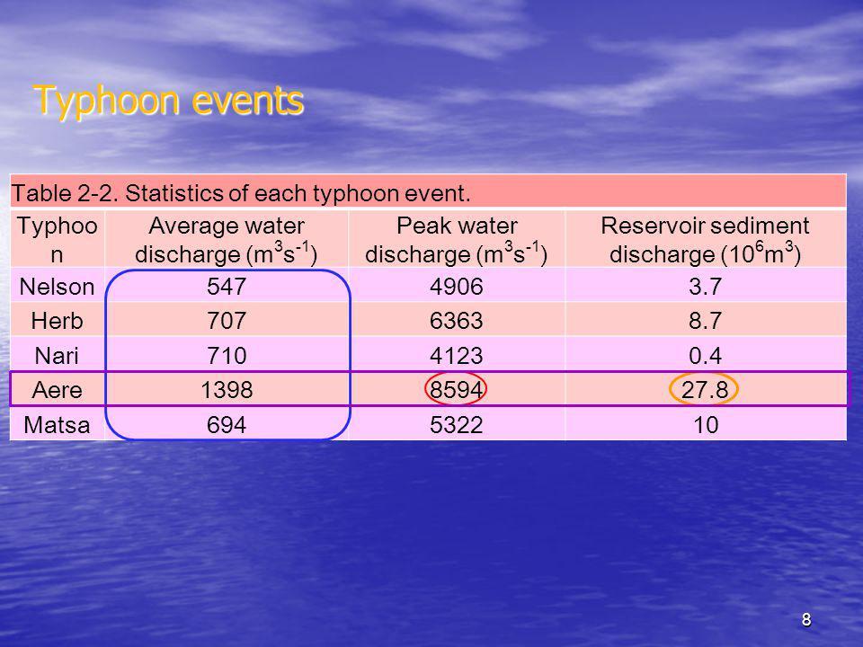 Table 2-2. Statistics of each typhoon event.