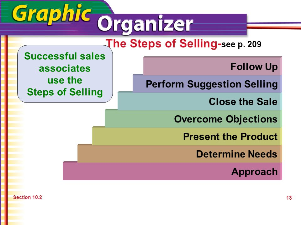 The Steps of Selling- see p. 209 Section 10.2 Approach Successful sales associates use the Steps of Selling Determine Needs Present the Product Overco
