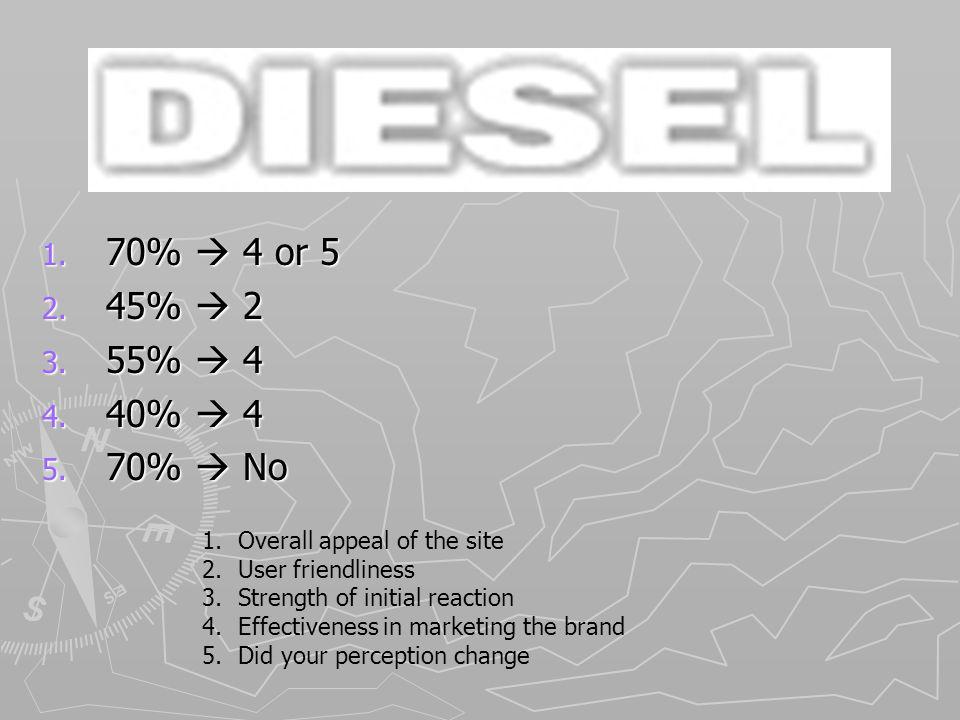 Diesel 1. 70% 4 or 5 2. 45% 2 3. 55% 4 4. 40% 4 5.