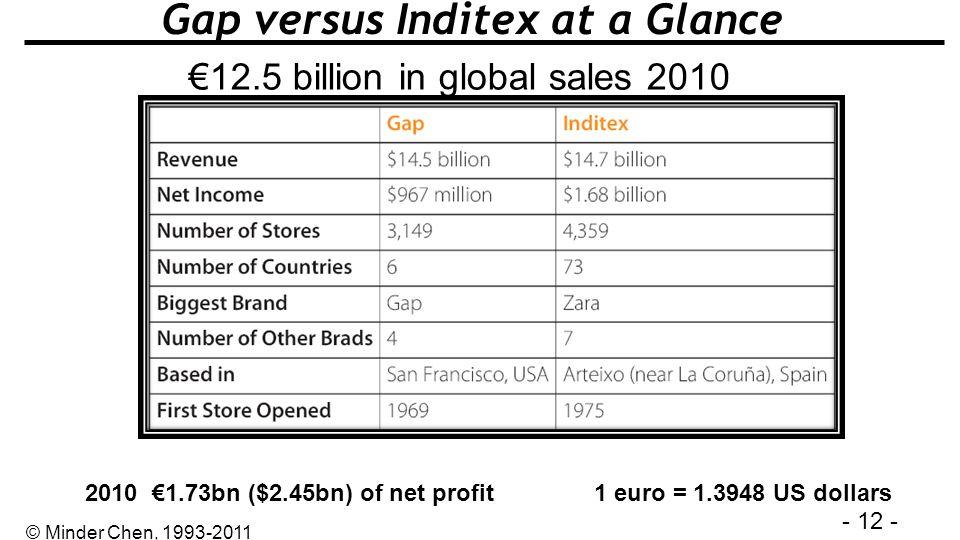 - 12 - © Minder Chen, 1993-2011 Gap versus Inditex at a Glance 12.5 billion in global sales 2010 1 euro = 1.3948 US dollars2010 1.73bn ($2.45bn) of ne