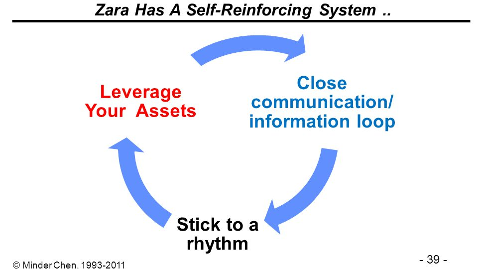 - 39 - © Minder Chen, 1993-2011 Zara Has A Self-Reinforcing System.. Close communication/ information loop Stick to a rhythm Leverage Your Assets
