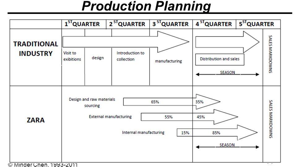- 44 - © Minder Chen, 1993-2011 Production Planning 2-44