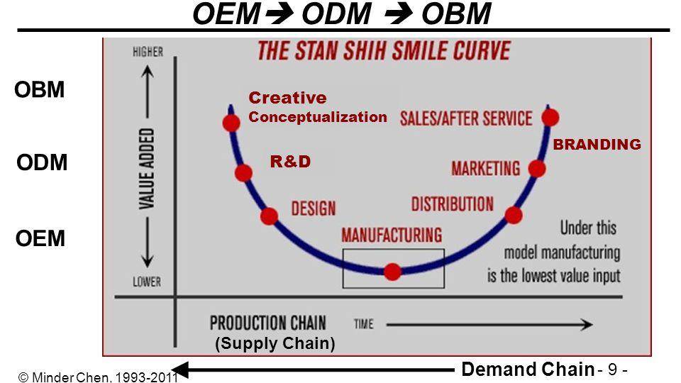 - 9 - © Minder Chen, 1993-2011 OEM ODM OBM BRANDING Demand Chain (Supply Chain) Creative Conceptualization R&D ODM OEM OBM