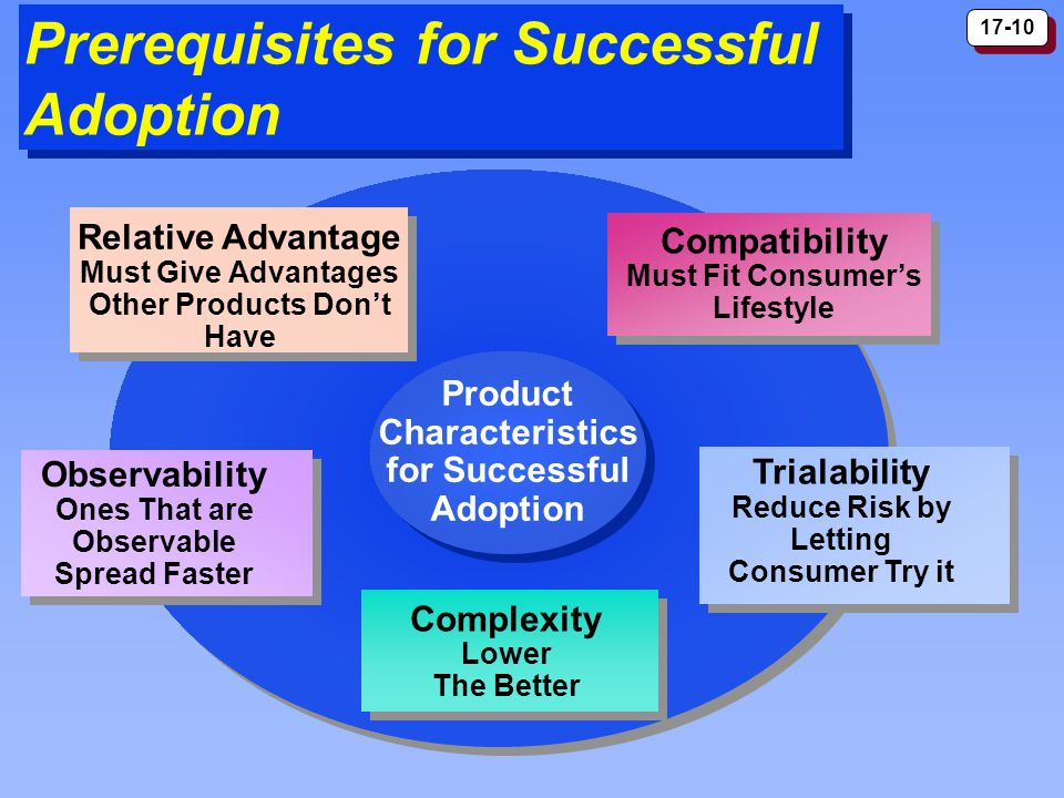 17-10 Prerequisites for Successful Adoption Observability Ones That are Observable Spread Faster Trialability Reduce Risk by Letting Consumer Try it Complexity Lower The Better Compatibility Must Fit Consumers Lifestyle Relative Advantage Must Give Advantages Other Products Dont Have Product Characteristics for Successful Adoption Product Characteristics for Successful Adoption
