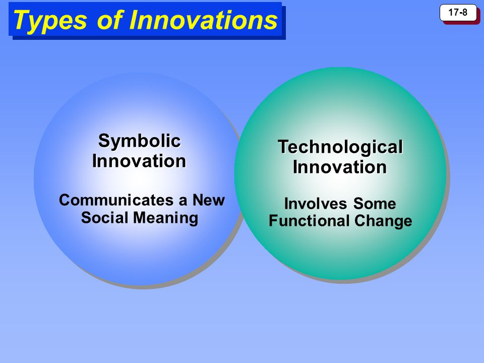 17-8 Types of Innovations SymbolicInnovation Communicates a New Social MeaningSymbolicInnovation Communicates a New Social Meaning TechnologicalInnovation Involves Some Functional ChangeTechnologicalInnovation Involves Some Functional Change