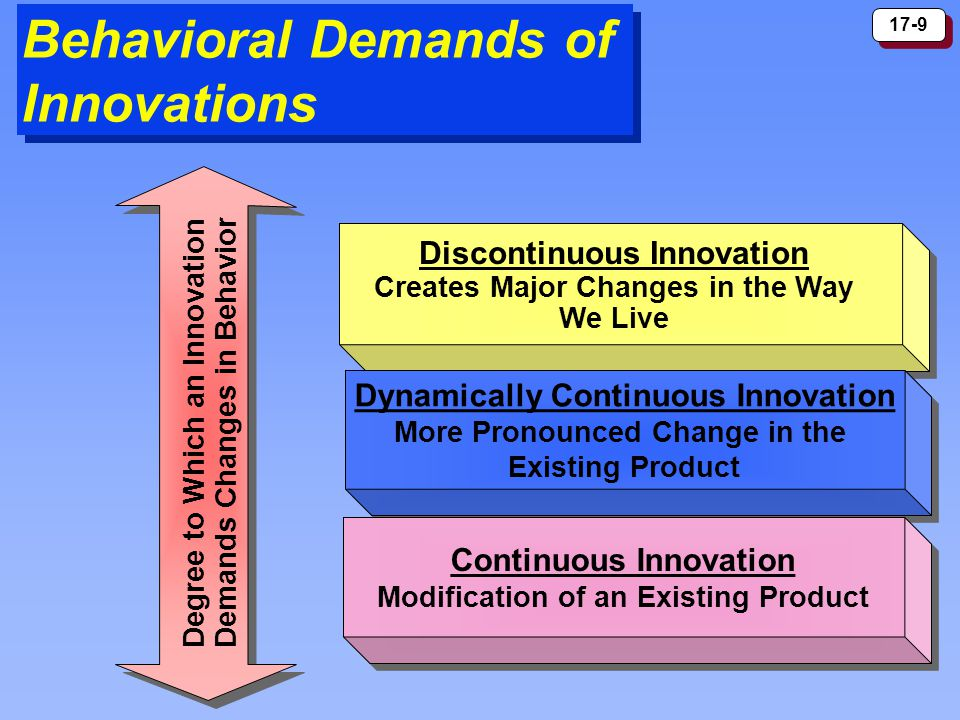 17-9 Behavioral Demands of Innovations Dynamically Continuous Innovation More Pronounced Change in the Existing Product Dynamically Continuous Innovation More Pronounced Change in the Existing Product Continuous Innovation Modification of an Existing Product Continuous Innovation Modification of an Existing Product Degree to Which an Innovation Demands Changes in Behavior Discontinuous Innovation Creates Major Changes in the Way We Live