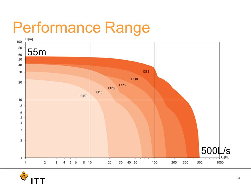 4 Performance Range 500L/s 55m