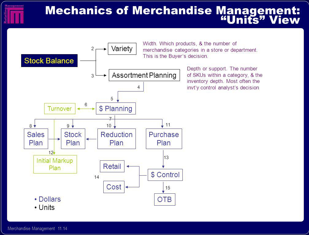 Merchandise Management 11.14 Mechanics of Merchandise Management: Units View Stock Balance Assortment Planning Variety $ Planning Turnover Purchase Plan Reduction Plan Stock Plan Sales Plan Initial Markup Plan Retail $ Control Cost OTB 2 3 4 5 6 7 8 9 10 11 12 13 14 15 Width.