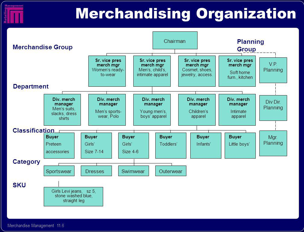 Merchandise Management 11.7 Developing a Successful Mdse Plan What Makes Retail Shoppers TickMerchandisePlan Innovativeness Brands Timing Forecasts Allocation Assortments