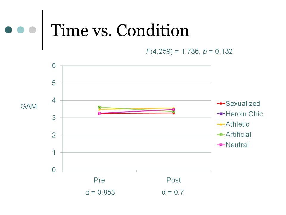 Time vs. Condition GAM F(4,259) = 1.786, p = 0.132 α = 0.853α = 0.7